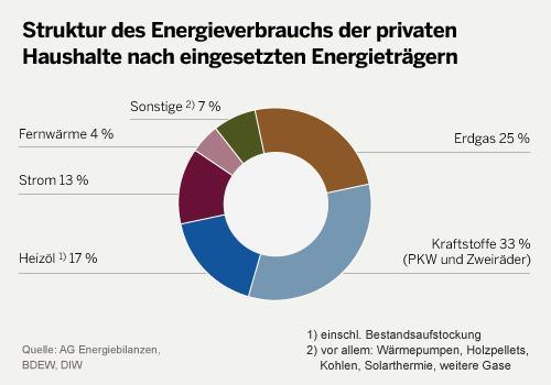Energieverbrauch im Haushalt. Quelle: bdew.